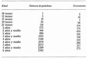 Adquisición y desarrollo del lenguaje en Preescolar y Ciclo Inicial / Juan Cervera Biblioteca