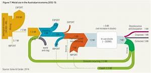 Australian Metal Flows  U2013 Sankey Diagrams