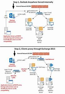 Exchange 2013 Diagram Gallery