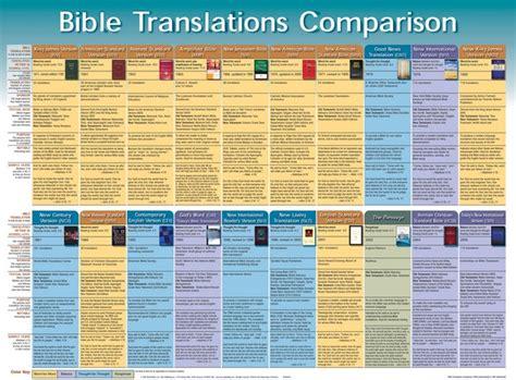 Bible Translations Comparison Wall Chart