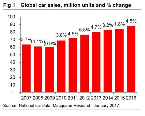 Car Sales Macquarie by 2016 Was A Record Breaking Year For Global Car Sales And