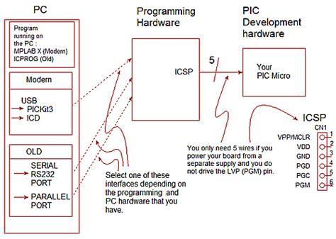 Pic Programming Using Icsp