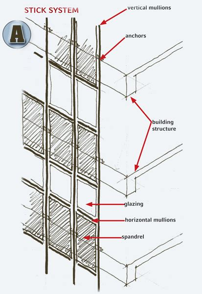 curtain wall systems shedding light on curtainwall systems