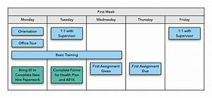 New Hire Onboarding Process Flow Chart 3 Ways To Improve Your Team S Onboarding Materials With