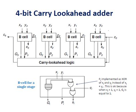 Logic Diagram 4 Bit Adder by 4 Bit Ripple Carry Adder Table Circuit Diagram Maker