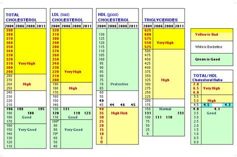 health  wealth normal cholesterol levels chart