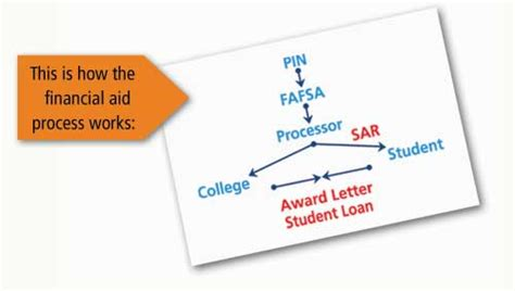 find    meet  federal pell grant eligibility criteria