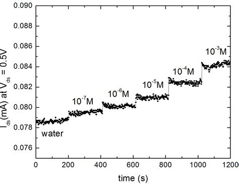 different concentrations of cl ion profiles of chloride