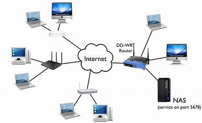 Setup Router Networking Iot Wifi Services Works