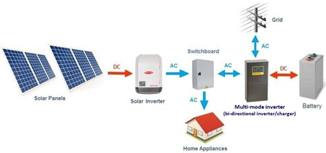 Solar Battery System Types Coupled Clean