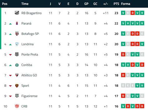 1 brl ≃ 0.18754 usd.) participants. Tabela Brasileirão 2020 Serie B - A classificação da Série B de 2020 após a 12ª rodada, com ...