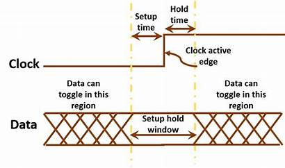 Setup Hold Output Data Window Clock Sequential