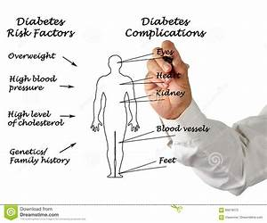 Diabetes Complications Royalty