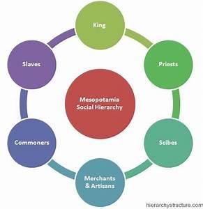 Ancient Mesopotamia Social Hierarchy Chart ...