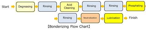 bonderizing process