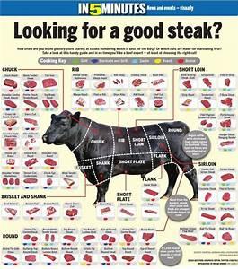 29 Steak Cuts Diagram