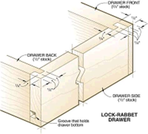 lock rabbet drawer joints