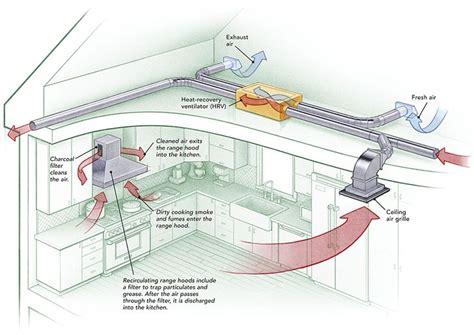 provide makeup air  range hoods kitchen