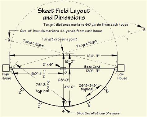 Beginner's Introduction to Skeet