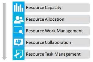 Project Management Resource Planning Tools