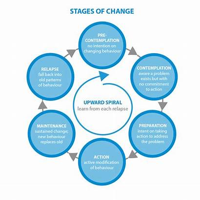 Stages Change Behavior Five Chart Ch Graphics