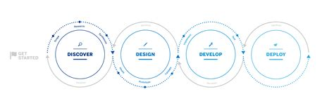 design led development   scenes  sap sap