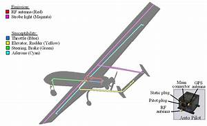 Autopilot Model Ap04 Manufactured By Uav Navigations And