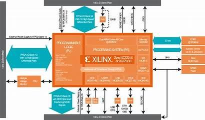 Diagram Block Zynq Fpga System Xilinx Based