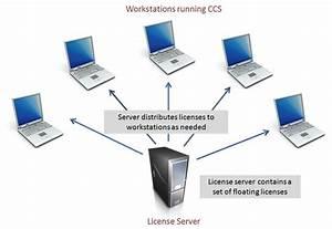 Licensing - Ccsv6