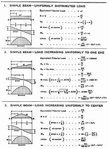 Simple Beam Uniformly Distributed Load Formula