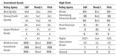 Ratings | Bank Austria