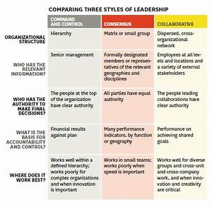 Three Styles Leadership, Harvard Business Review research ...