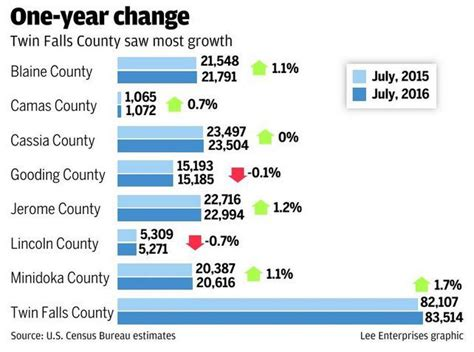 magic valley population grew  percent