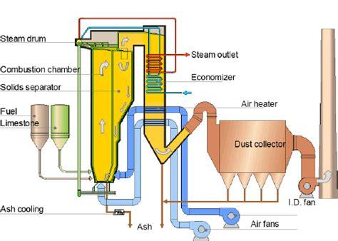 Water Tube Cfb Boiler Components, Cfb Boiler Manufacturer
