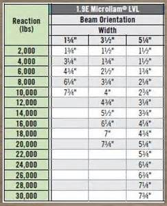 Calculate Lumber For Deck by Matthews Building Supply Company