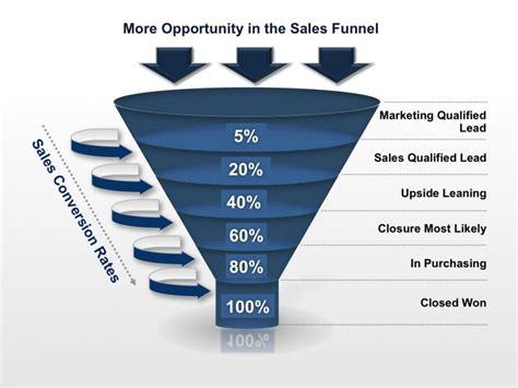 practices  increasing sales announced  vp
