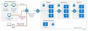 Azure Active Directory  U2014 App Service Authentication