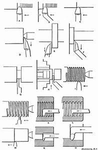 Engine Lathe Nomenclature Diagram Engine Lathe Anatomy