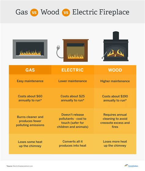 energy efficient gas  wood burning