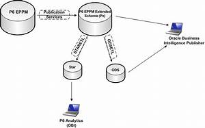 Working With Oracle Primavera P6 Eppm  P6 Analytics  And