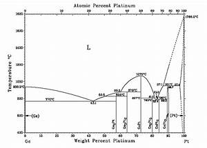 The Hardening Of Platinum Alloys For Potential Jewellery