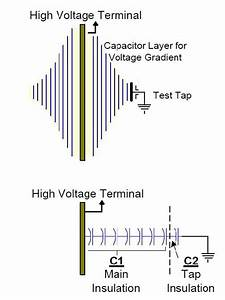 Schematic Diagram Of High Voltage Condenser Bushing