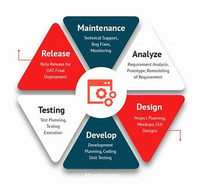 Methodology Development Software Matters Right Incorrect Consequences