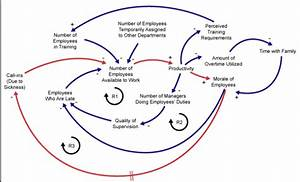 System Dynamics  Causal Loop  U2013 Systemic Steering And