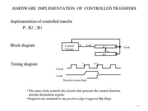 Overview Of Register Transfer, Micro Operations And Basic