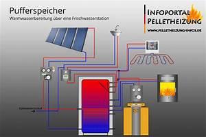 Warmwasserspeicher An Heizung Anschließen : schema pufferspeicher frischwasserstation solar pelletheizung pelletheizung ~ Eleganceandgraceweddings.com Haus und Dekorationen