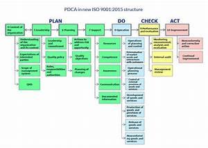 Flow Diagram Iso 9001