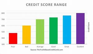 Credit Score Range Chart 2019 Credit Score Range Where Do You Fit In The Truth