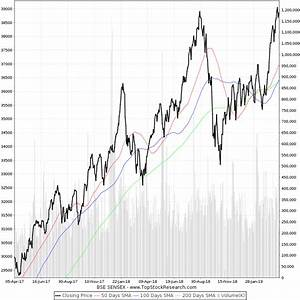 10 Year Stock Market Chart Two Year Chart Of Bse Sensex Sensex Historical Chart