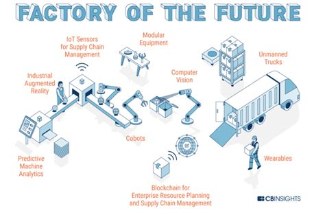 research briefing industrial iot factories   future